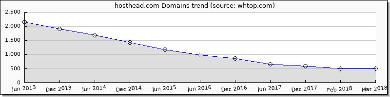 Host Head domain trend