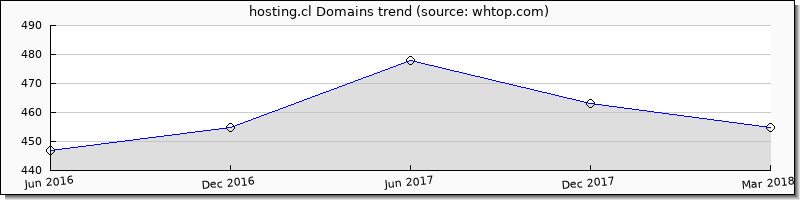 Hosting.cl domain trend