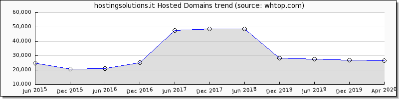 Hosting Solutions.it domain trend