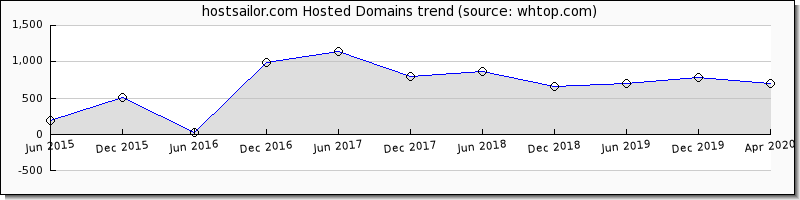 Host Sailor domain trend