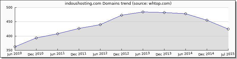 IndoUS Hosting domain trend