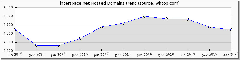Inter Space.net domain trend