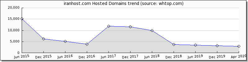 Iran Host domain trend