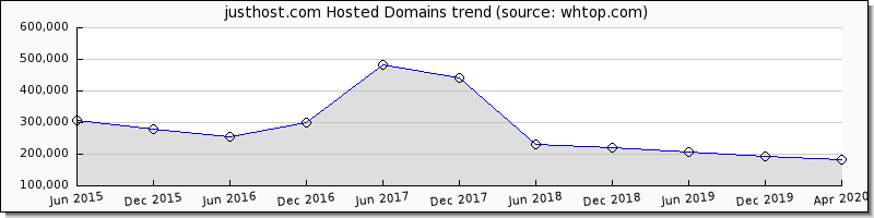 Just Host Domain trend