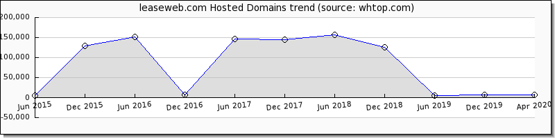 Lease Web domain trend