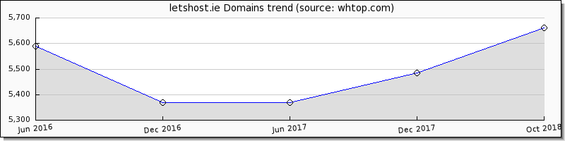 Lets Host domain trend