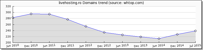 Live Hosting domain trend