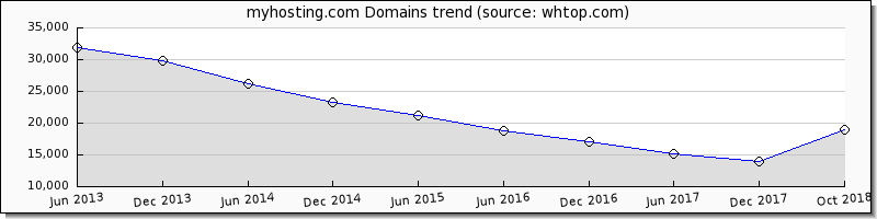 My Hosting domain trend