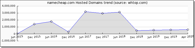 Name Cheap domain trend