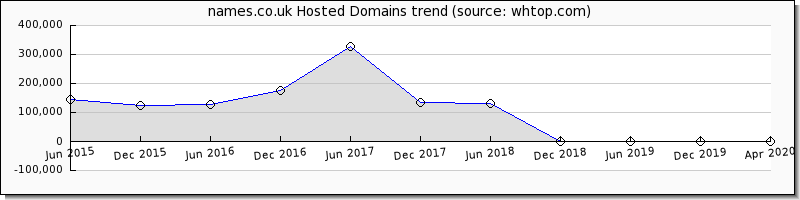 Namesco domain trend
