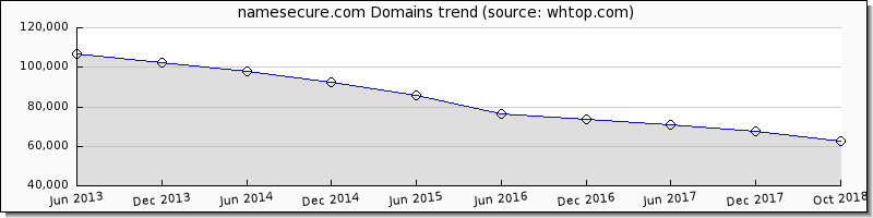 Name Secure domain trend