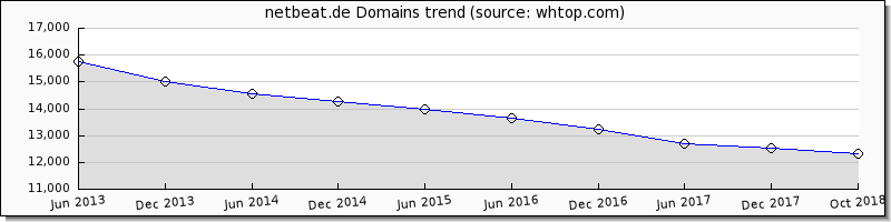 netbeat.de domain trend