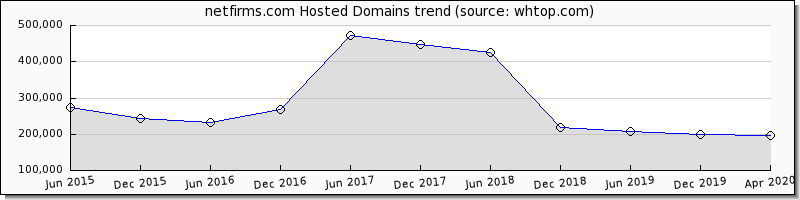 Netfirms domain trend