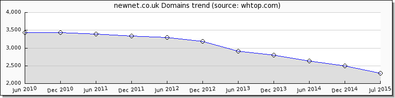 Newnet.co.uk domain trend