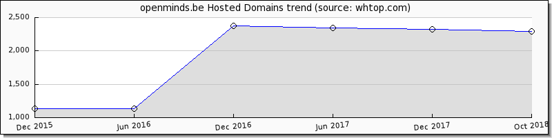 Open Minds.be domain trend