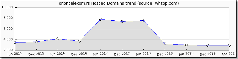 Orion Telekom domain trend