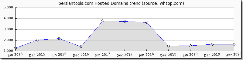 Persian Tools domain trend