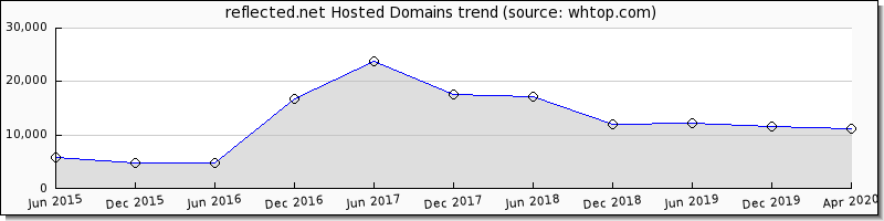 Reflected domain trend