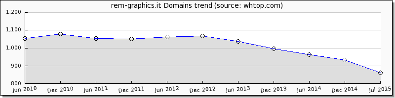 rem-graphics.it domain trend
