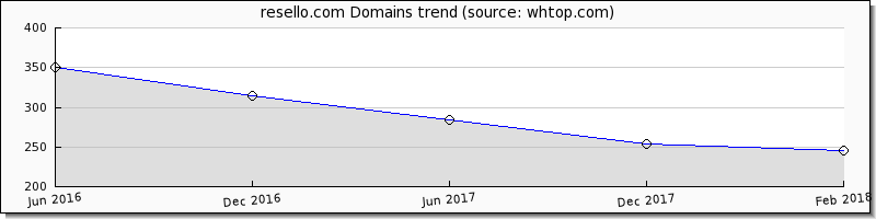 Resello Domain trend