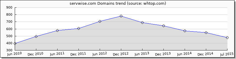 ServWise domain trend