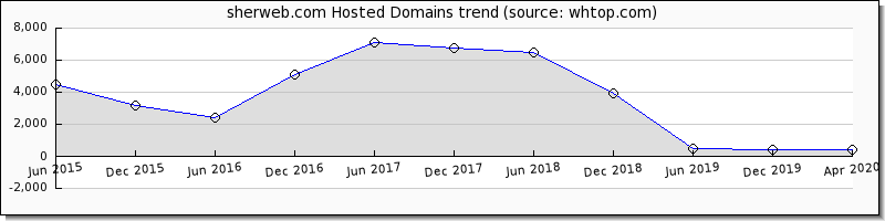 Sher Web domain trend