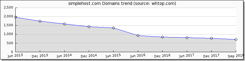 Simple Host domain trend