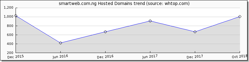 Smart Web.com.ng domain trend