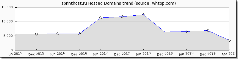 Sprint Host Domain trend