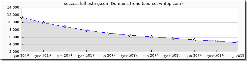 successfulhosting.com domain trend