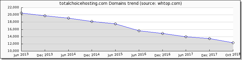 Total Choice Hosting domain trend