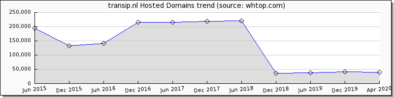 Trans IP domain trend