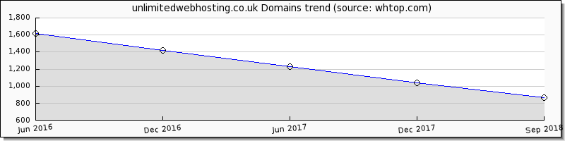 Unlimited Webhosting domain trend