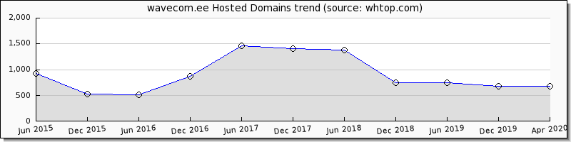 Wave Com.ee domain trend