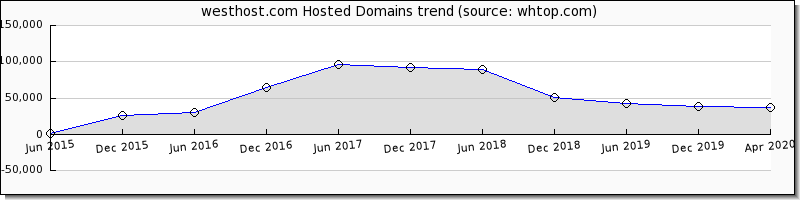 West Host domain trend