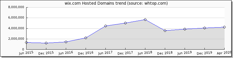Wix domain trend