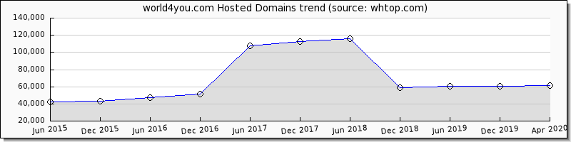 World 4You domain trend