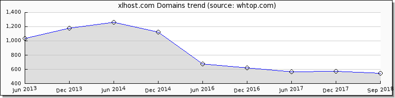 XLHost domain trend
