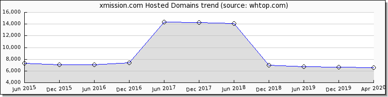 XMission domain trend