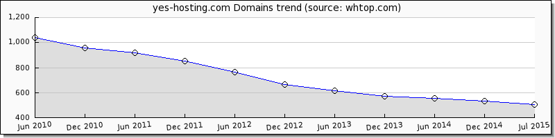 Yes-Hosting domain trend