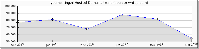 Your Hosting Domain trend