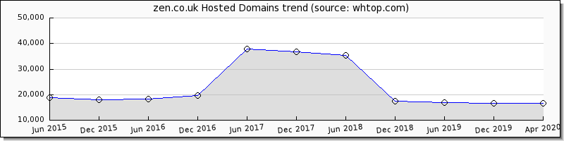 zen.co.uk domain trend
